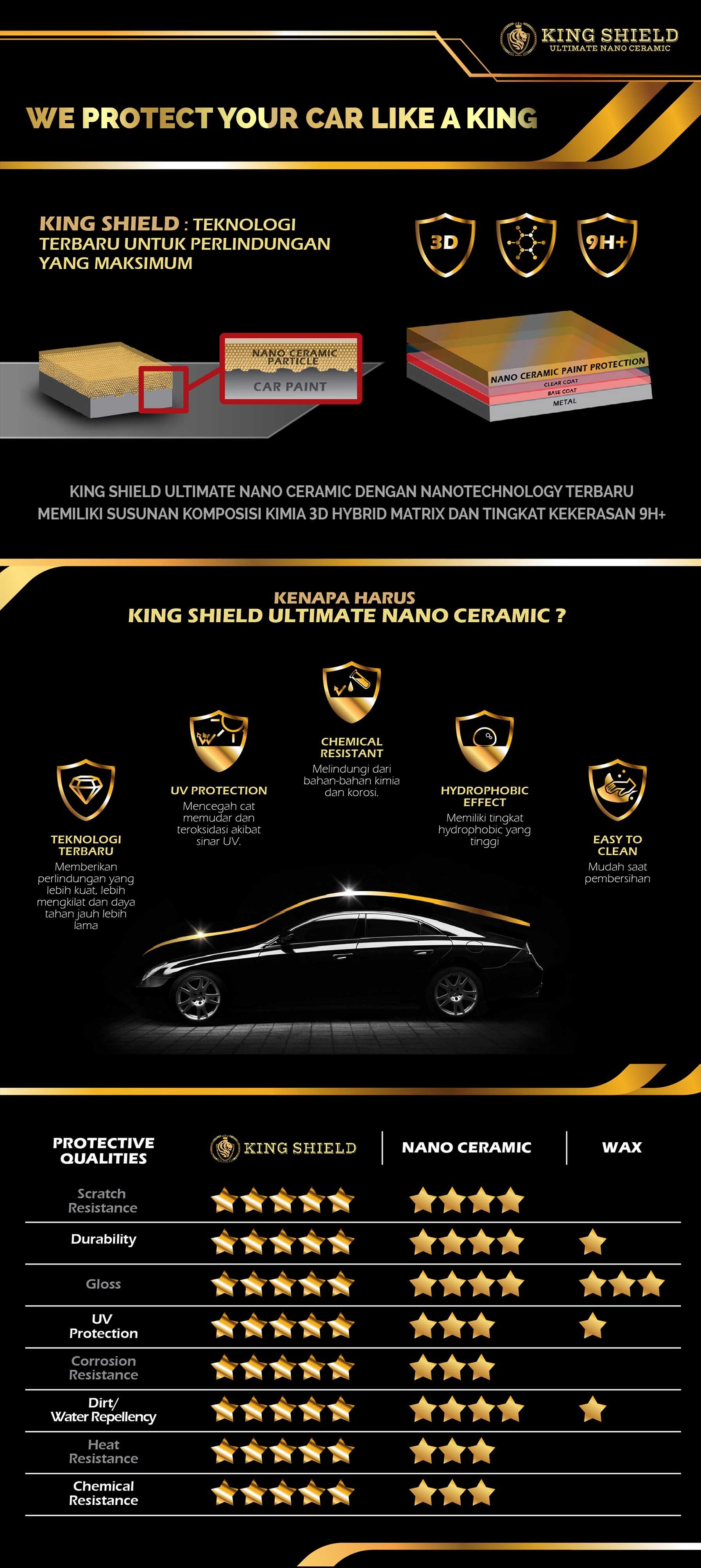Kelebihan King Shield Nano Ultimate 1 1